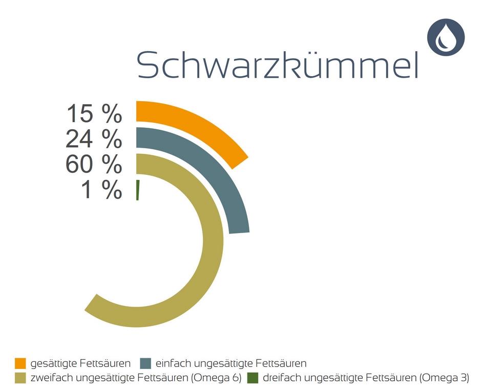 FS-Schwarzkuemmel