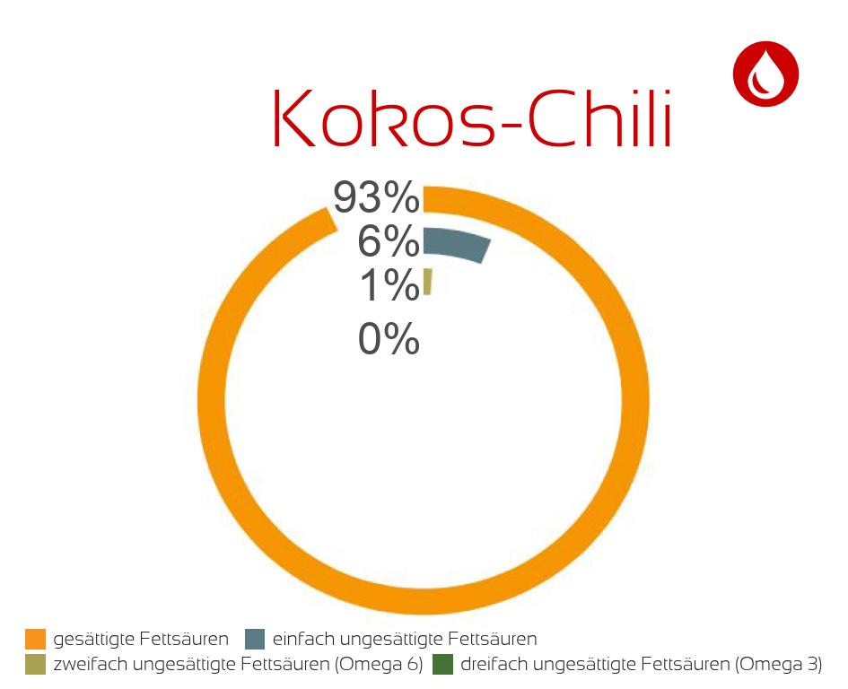 RM-Fettsaeuren_Kokos-Chili