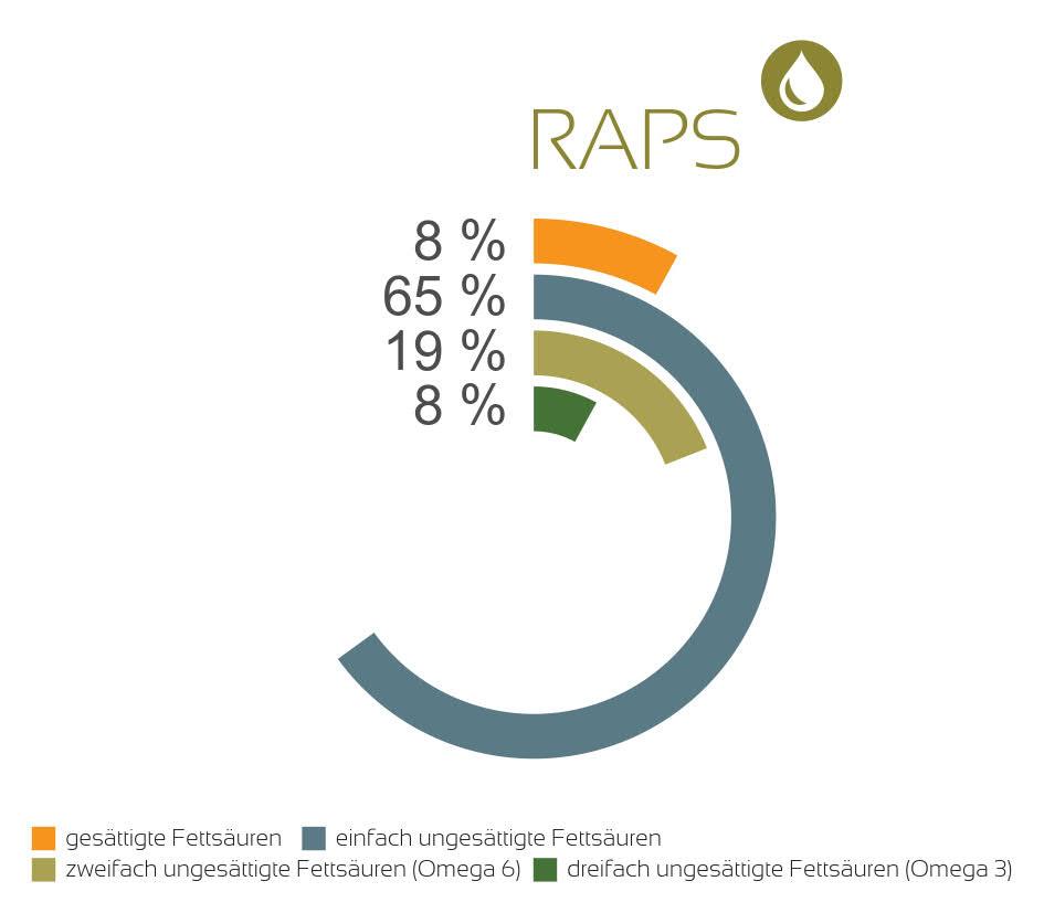 FS-Raps